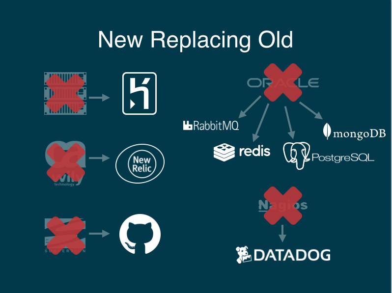 new replacing old: heroku, etc