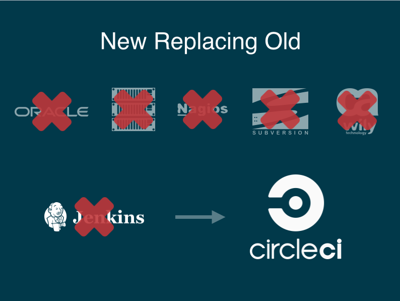 new replacing old: CircleCI replaces Jenkins