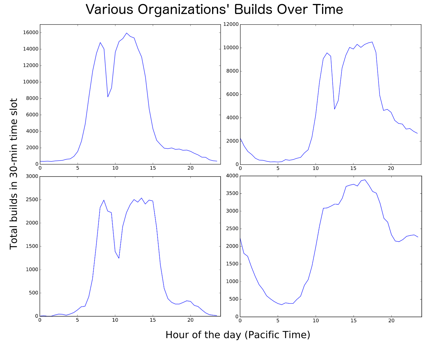builds over time for various organizations