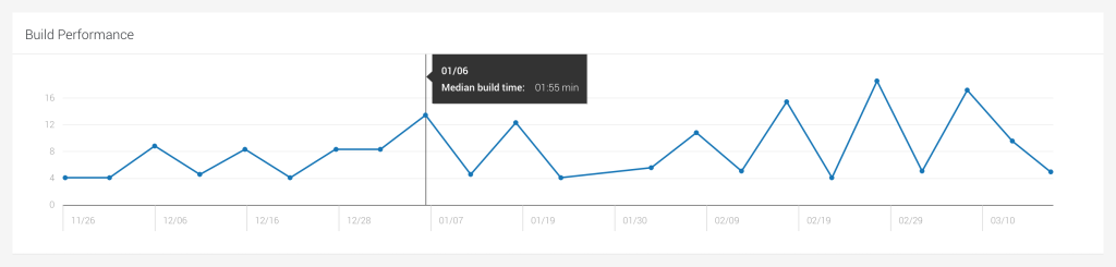Build performance graph