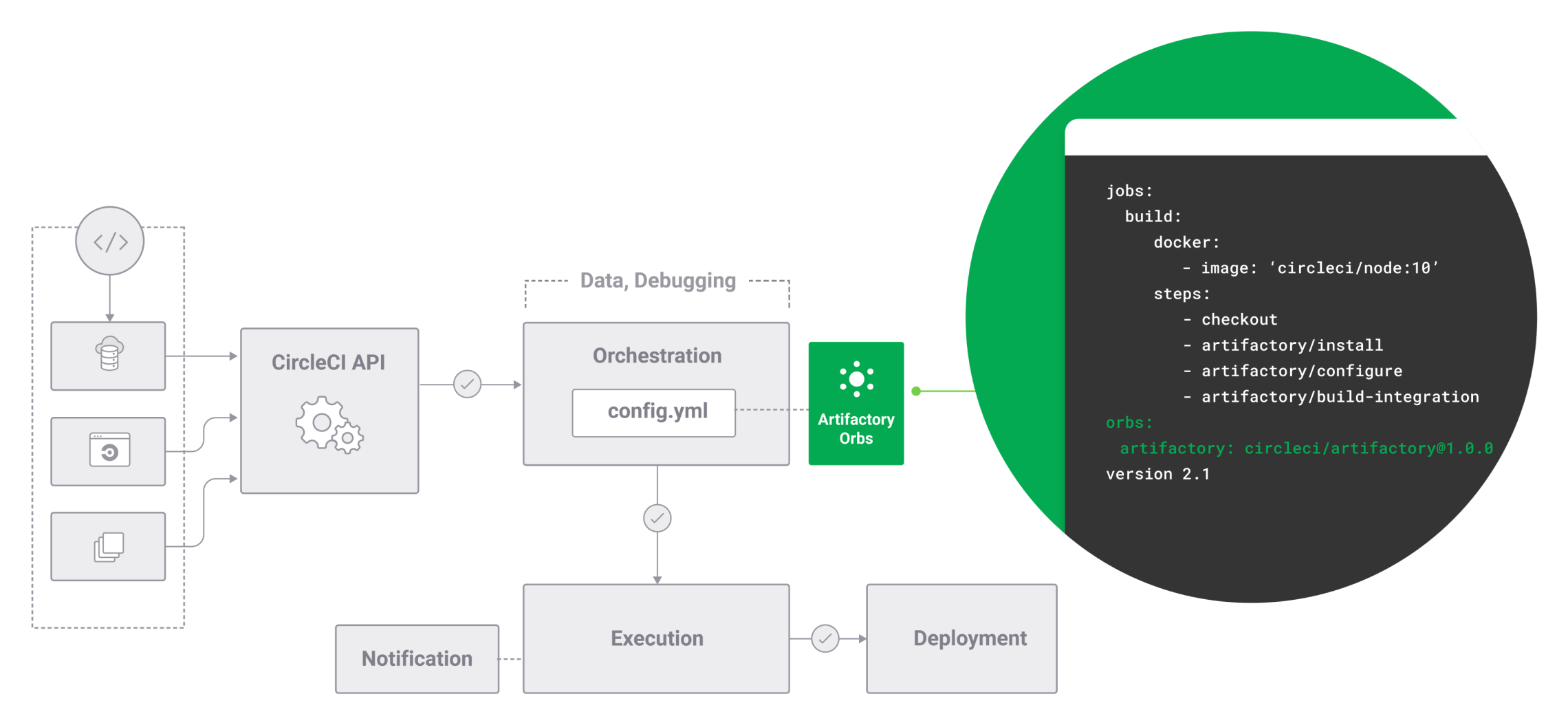 Diagram of Artifactory Orbs being used in CircleCI config