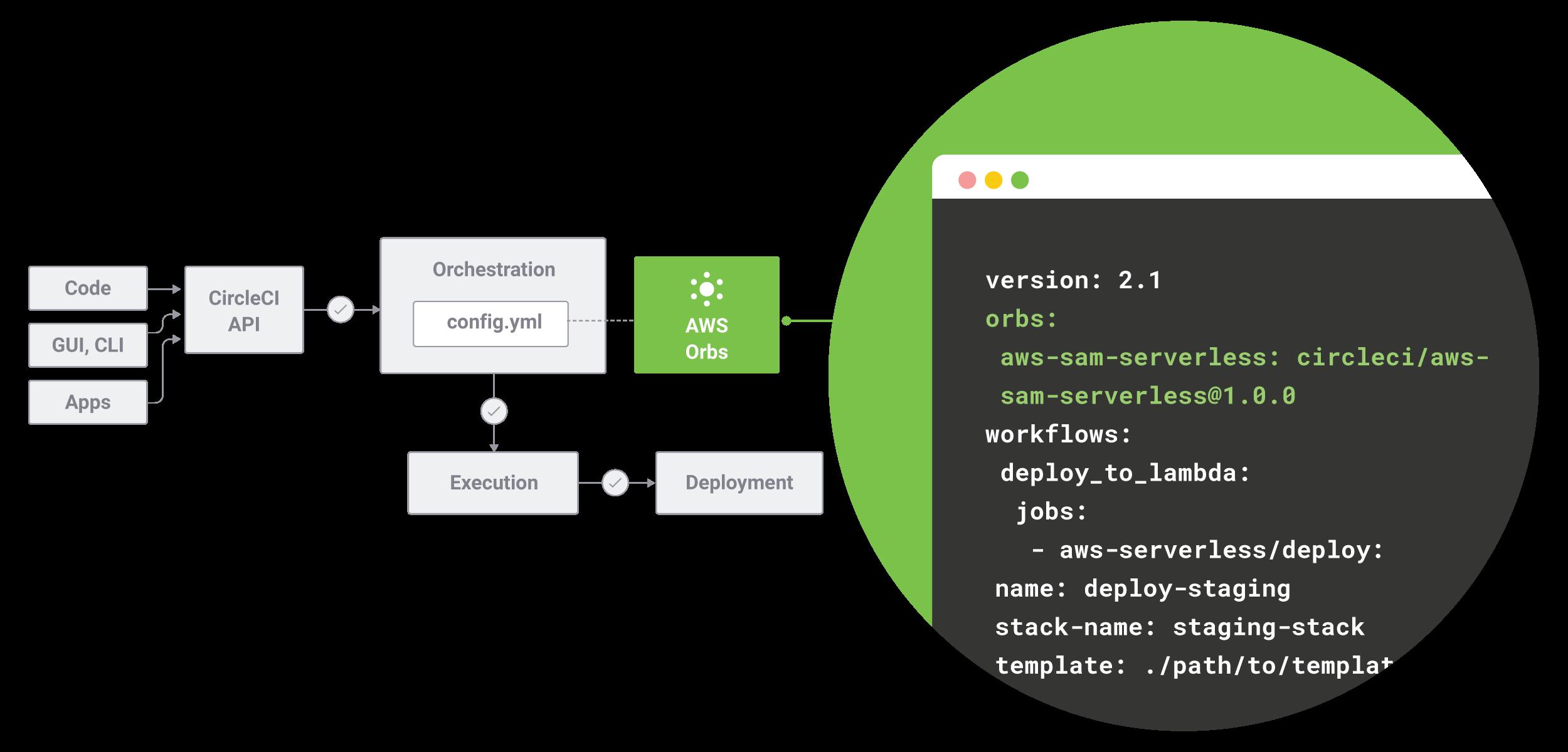CircleCI パイプライン内で AWS Orbs を使用する config.yml ファイルの図