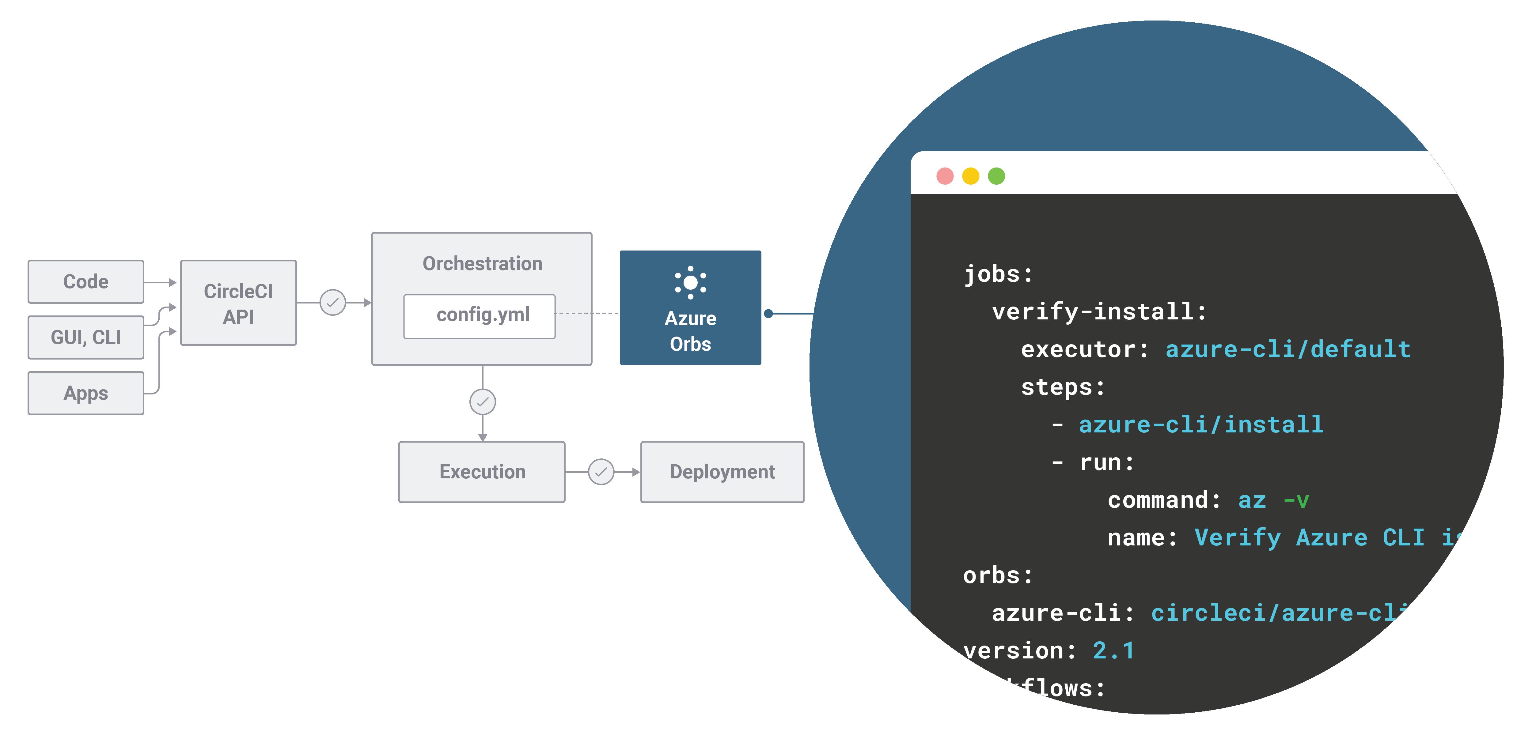 CircleCI パイプライン内で Azure 用 Orb を使用する config.yml ファイルの図
